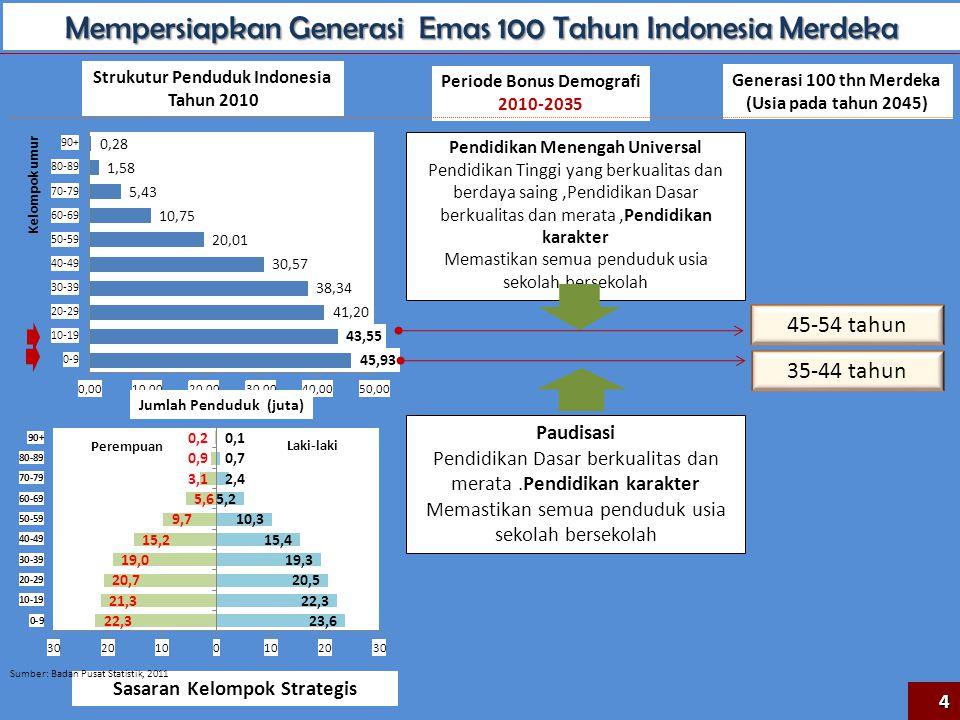 Mempersiapkan Generasi Emas 100 Tahun Indonesia Merdeka Kelompok umur Jumlah Penduduk (juta) Generasi 100 thn Merdeka (Usia pada tahun 2045) Strukutur