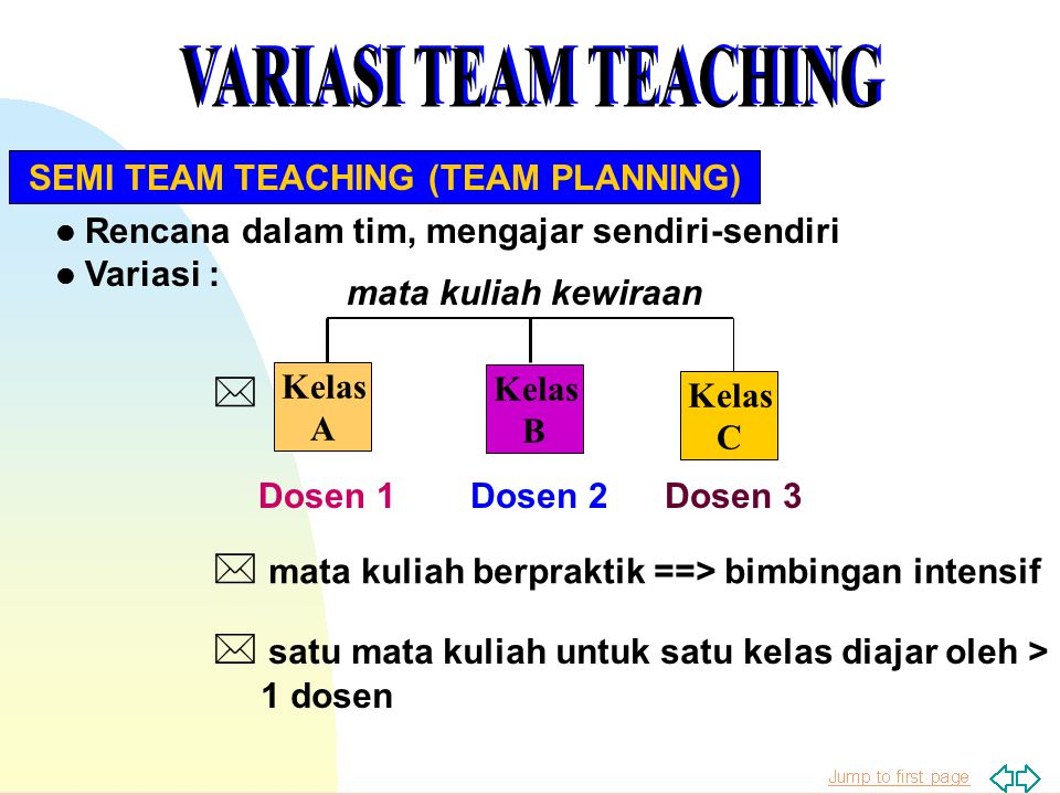 l Rencana dalam tim, mengajar sendiri-sendiri l Variasi : mata kuliah kewiraan Kelas A Kelas B Kelas C Dosen 1Dosen 2Dosen 3 * * mata kuliah berpraktik ==> bimbingan intensif SEMI TEAM TEACHING (TEAM PLANNING) * satu mata kuliah untuk satu kelas diajar oleh > 1 dosen
