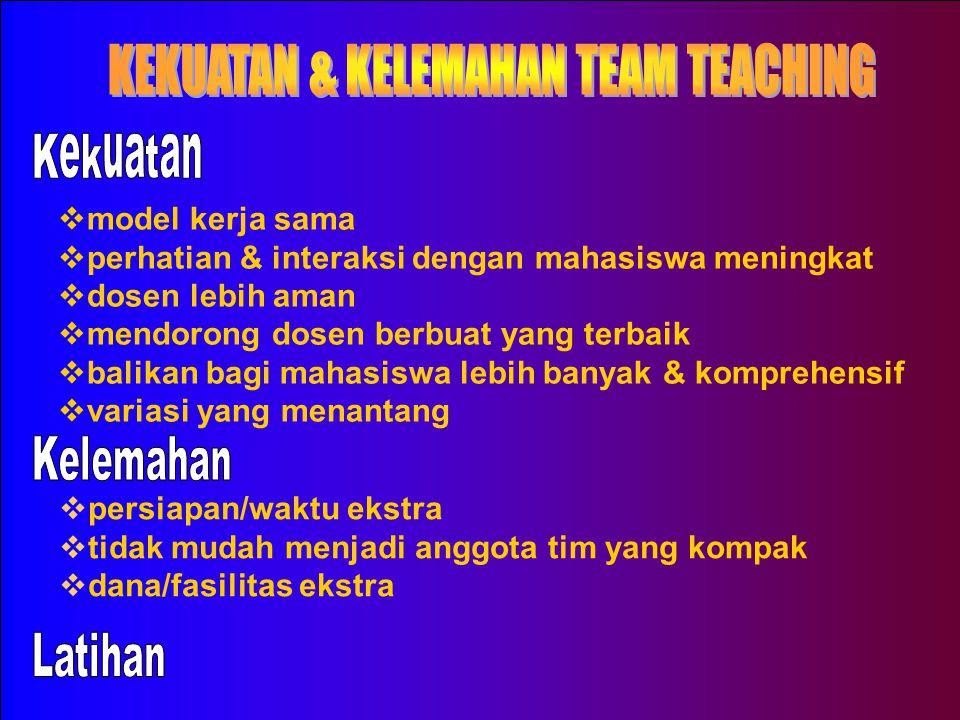 TEAM TEACHING PENUH l Satu tim mengajar di satu kelas dalam waktu yang sama * dosen 1 menyajikan informasi, dosen 2 meragakan * semua memberi informas