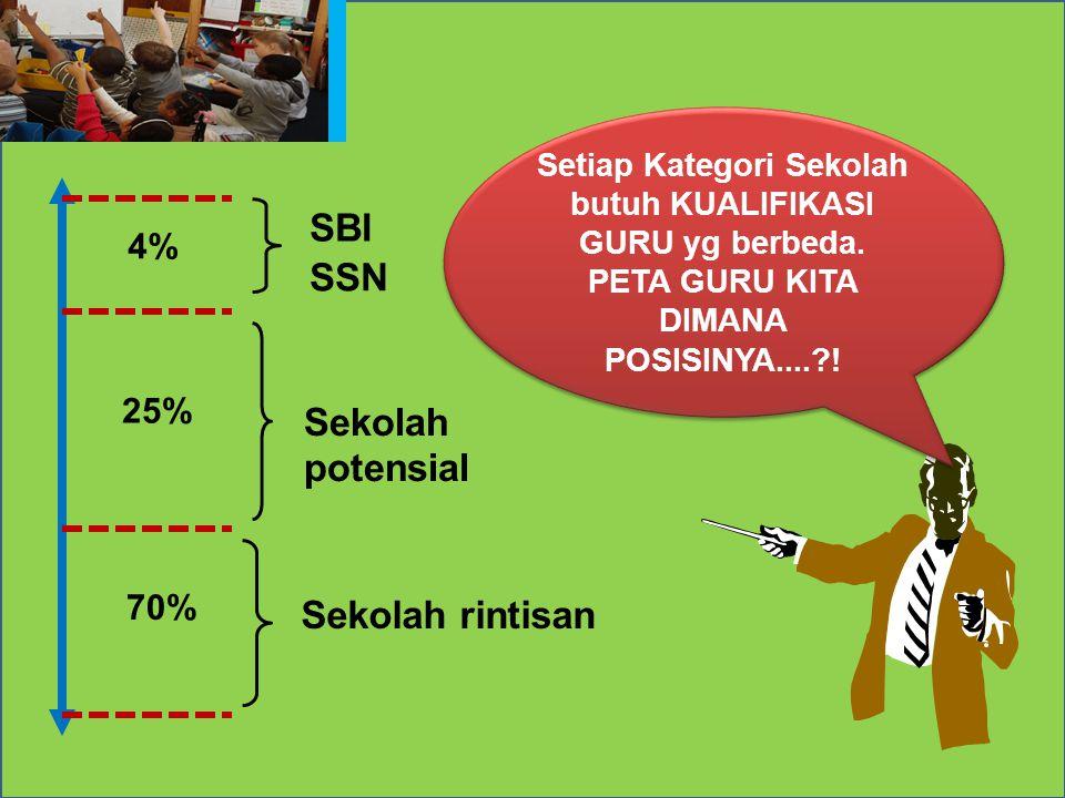 Sekolah potensial Sekolah rintisan SSN SBI 4% 25% 70% Setiap Kategori Sekolah butuh KUALIFIKASI GURU yg berbeda.