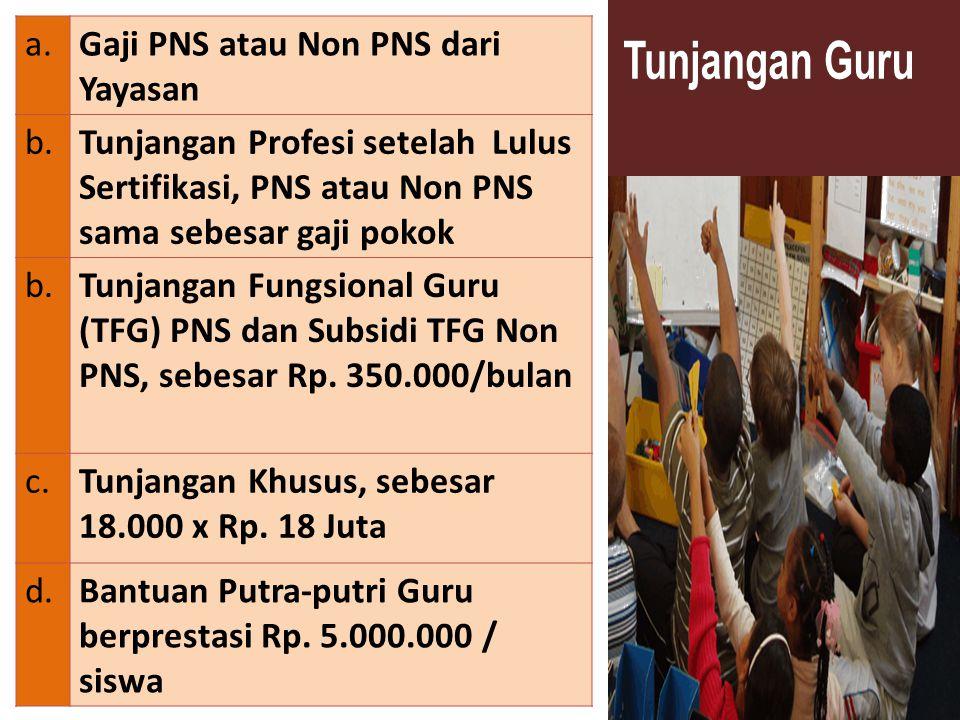 a.Gaji PNS atau Non PNS dari Yayasan b.Tunjangan Profesi setelah Lulus Sertifikasi, PNS atau Non PNS sama sebesar gaji pokok b.Tunjangan Fungsional Guru (TFG) PNS dan Subsidi TFG Non PNS, sebesar Rp.
