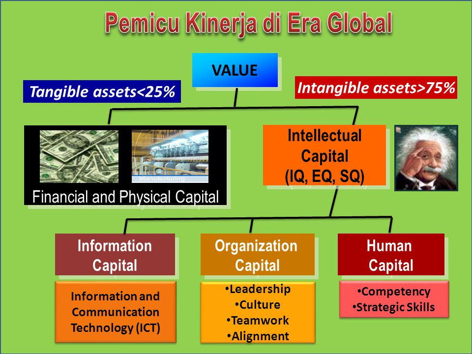 VALUE Intellectual Capital (IQ, EQ, SQ) Intellectual Capital (IQ, EQ, SQ) Financial and Physical Capital Human Capital Human Capital Organization Capital Organization Capital Information Capital Information Capital Tangible assets<25% Intangible assets>75% Information and Communication Technology (ICT) Information and Communication Technology (ICT) Leadership Culture Teamwork Alignment Leadership Culture Teamwork Alignment Competency Strategic Skills Competency Strategic Skills