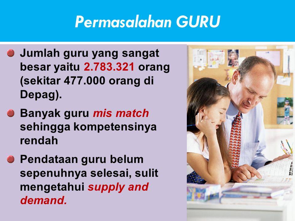Permasalahan GURU Jumlah guru yang sangat besar yaitu 2.783.321 orang (sekitar 477.000 orang di Depag).