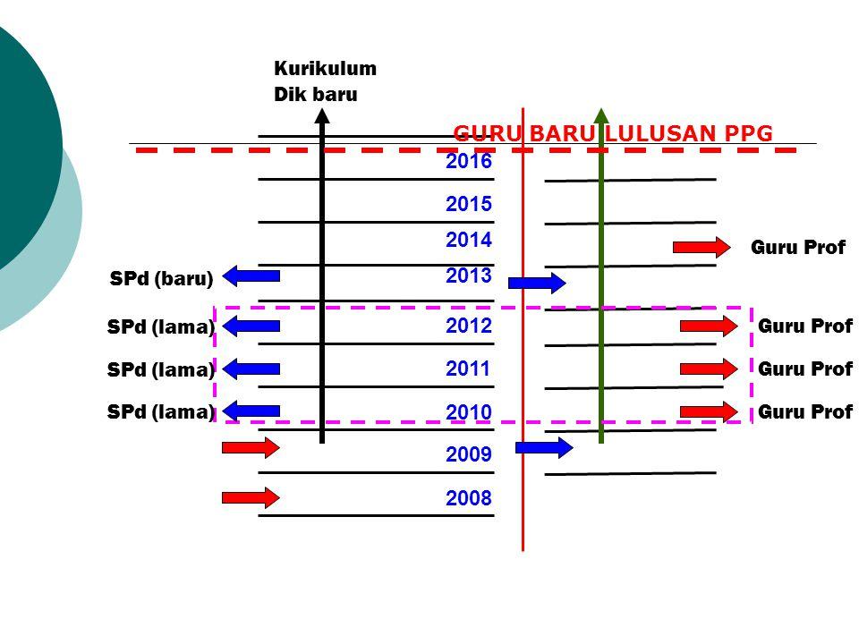 2009 2010 2011 2012 2014 2015 2016 2013 2008 SPd (lama) SPd (baru) Kurikulum Dik baru Guru Prof SPd (lama) Guru Prof GURU BARU LULUSAN PPG