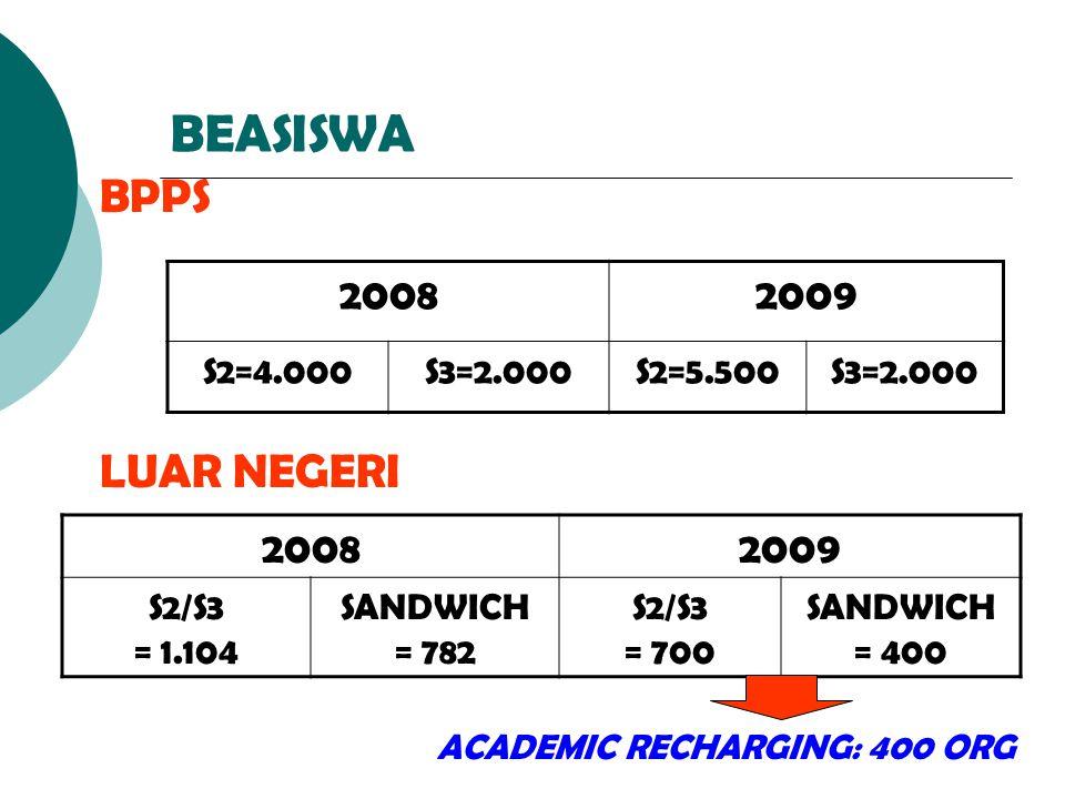 BEASISWA 20082009 S2=4.000S3=2.000S2=5.500S3=2.000 BPPS 20082009 S2/S3 = 1.104 SANDWICH = 782 S2/S3 = 700 SANDWICH = 400 LUAR NEGERI ACADEMIC RECHARGI