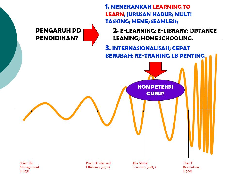 Scientific Management (1895) The Global Economy (1985) Productivitiy and Efficiency (1970) The IT Revolution (1990) PENGARUH PD PENDIDIKAN? 2. E-LEARN