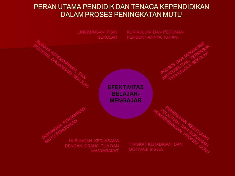 PERAN UTAMA PENDIDIK DAN TENAGA KEPENDIDIKAN DALAM PROSES PENINGKATAN MUTU Source: The World Bank 2005 EFEKTIVITAS BELAJAR- MENGAJAR KURIKULUM DAN PED