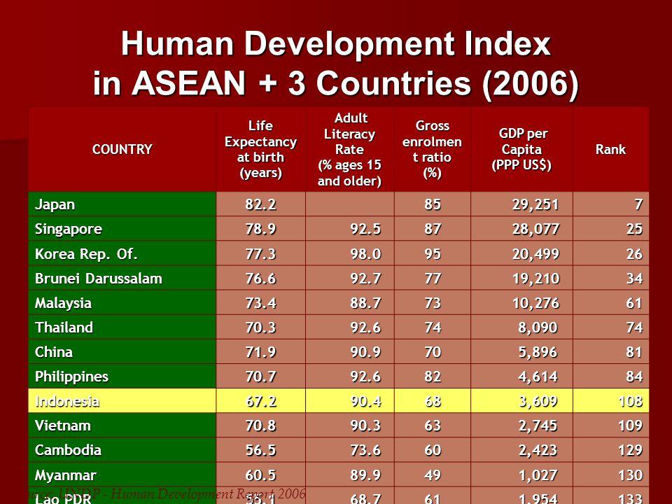 RANGKING INDONESIA BERDASARKAN HDI DIBANDINGKAN BEBERAPA NEGARA TAHUN 1995-2006 Sumber: UNDP (1995, 2000, 2003, 2004, 2005 dan 2006 NEGARA TAHUN 199520002003200420052006 Thailand587674767374 Malaysia596158596161 Philipina1007785838484 Indonesia104109112111110108 Cina11199104948581 Vietnam120108109112108109