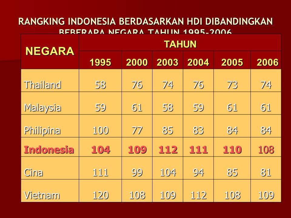 RANGKING INDONESIA BERDASARKAN HDI DIBANDINGKAN BEBERAPA NEGARA TAHUN 1995-2006 Sumber: UNDP (1995, 2000, 2003, 2004, 2005 dan 2006 NEGARA TAHUN 19952