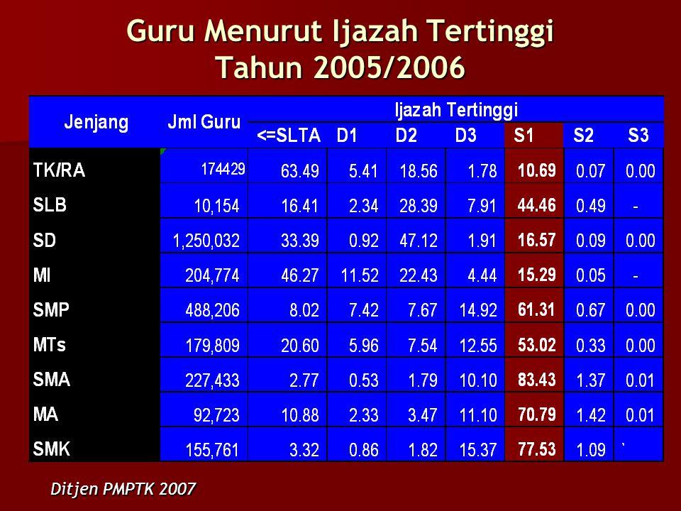 Guru Menurut Ijazah Tertinggi Tahun 2005/2006 Ditjen PMPTK 2007