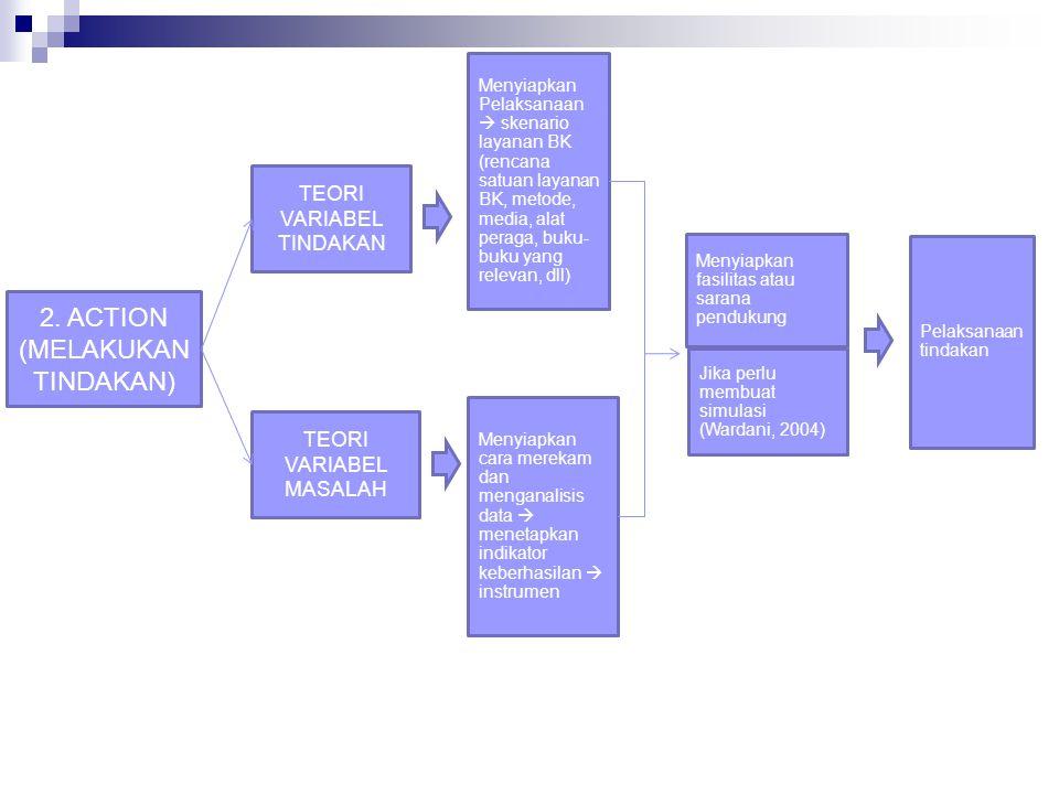 2. ACTION (MELAKUKAN TINDAKAN) TEORI VARIABEL TINDAKAN TEORI VARIABEL MASALAH Menyiapkan Pelaksanaan  skenario layanan BK (rencana satuan layanan BK,