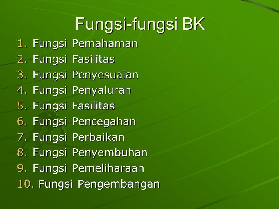 Fungsi-fungsi BK 1.Fungsi Pemahaman 2.Fungsi Fasilitas 3.Fungsi Penyesuaian 4.Fungsi Penyaluran 5.Fungsi Fasilitas 6.Fungsi Pencegahan 7.Fungsi Perbaikan 8.Fungsi Penyembuhan 9.Fungsi Pemeliharaan 10.