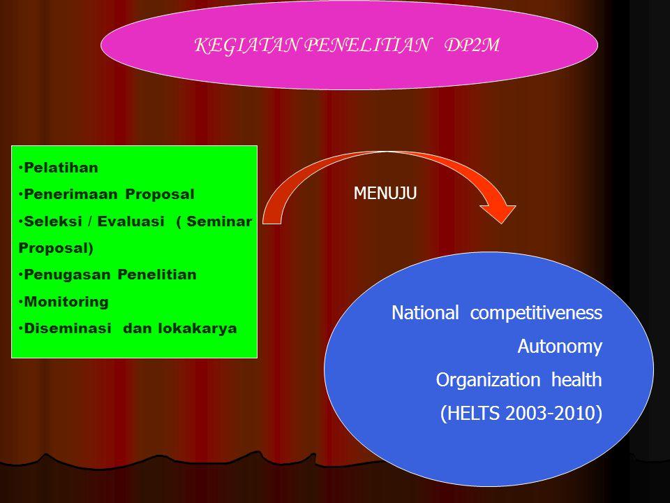 KEGIATAN PENELITIAN DP2M Pelatihan Penerimaan Proposal Seleksi / Evaluasi ( Seminar Proposal) Penugasan Penelitian Monitoring Diseminasi dan lokakarya National competitiveness Autonomy Organization health (HELTS 2003-2010) MENUJU
