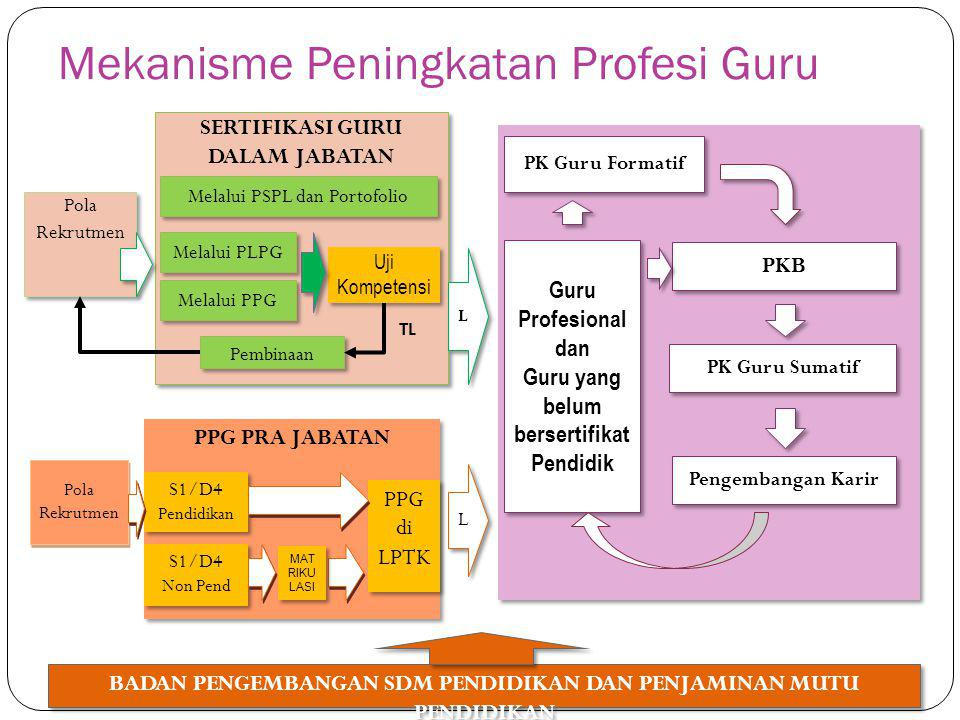 Mekanisme Peningkatan Profesi Guru BADAN PENGEMBANGAN SDM PENDIDIKAN DAN PENJAMINAN MUTU PENDIDIKAN Pola Rekrutmen PPG PRA JABATAN S1/D4 Pendidikan PP