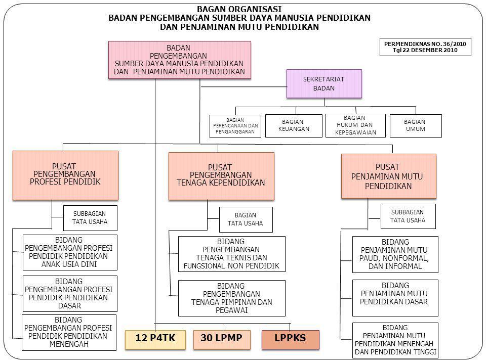 PRIORITAS PROGRAM PUSBANGPRODIK 13 SERTIFIKASI PENINGKATAN KOMPETENSI PENILAIAN KINERJA GURU PENGENDALIAN KINERJA GURU BERBASIS ONLINE PENINGKATAN KEPROFESIONALAN BERKELANJUTAN (PKB)