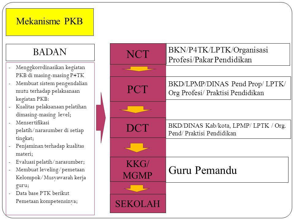 Mekanisme PKB BKN/P4TK/LPTK/Organisasi Profesi/Pakar Pendidikan NCT PCT DCT KKG/ MGMP BKD/LPMP/DINAS Pend Prop/ LPTK/ Org Profesi/ Praktisi Pendidikan