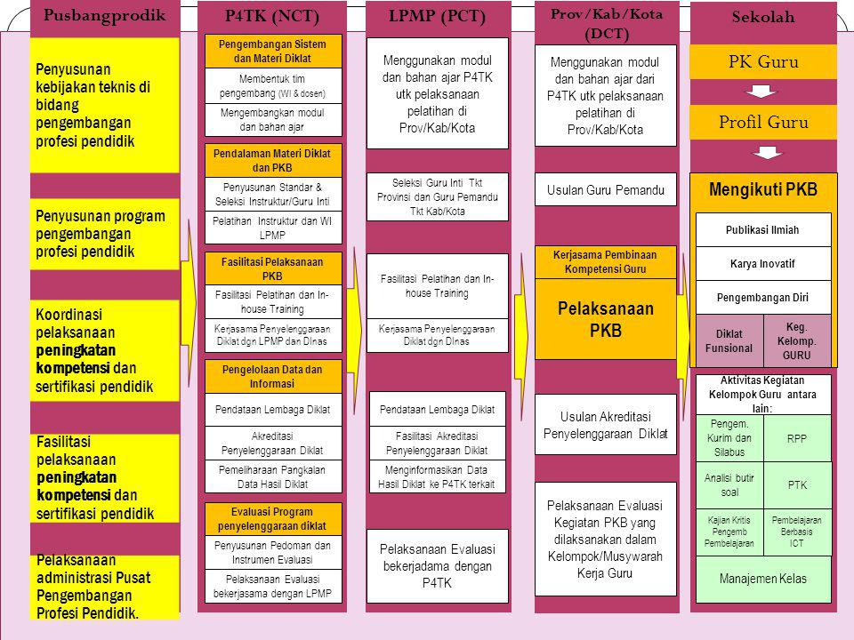 P4TK (NCT) Prov/Kab/Kota (DCT) Sekolah LPMP (PCT) Membentuk tim pengembang (WI & dosen) Mengembangkan modul dan bahan ajar Pengembangan Sistem dan Mat