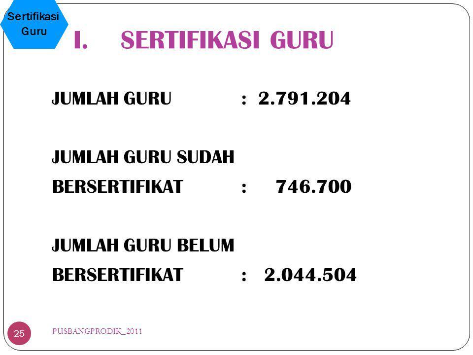 JUMLAH GURU: 2.791.204 JUMLAH GURU SUDAH BERSERTIFIKAT: 746.700 JUMLAH GURU BELUM BERSERTIFIKAT: 2.044.504 I.SERTIFIKASI GURU Sertifikasi Guru 25 PUSB