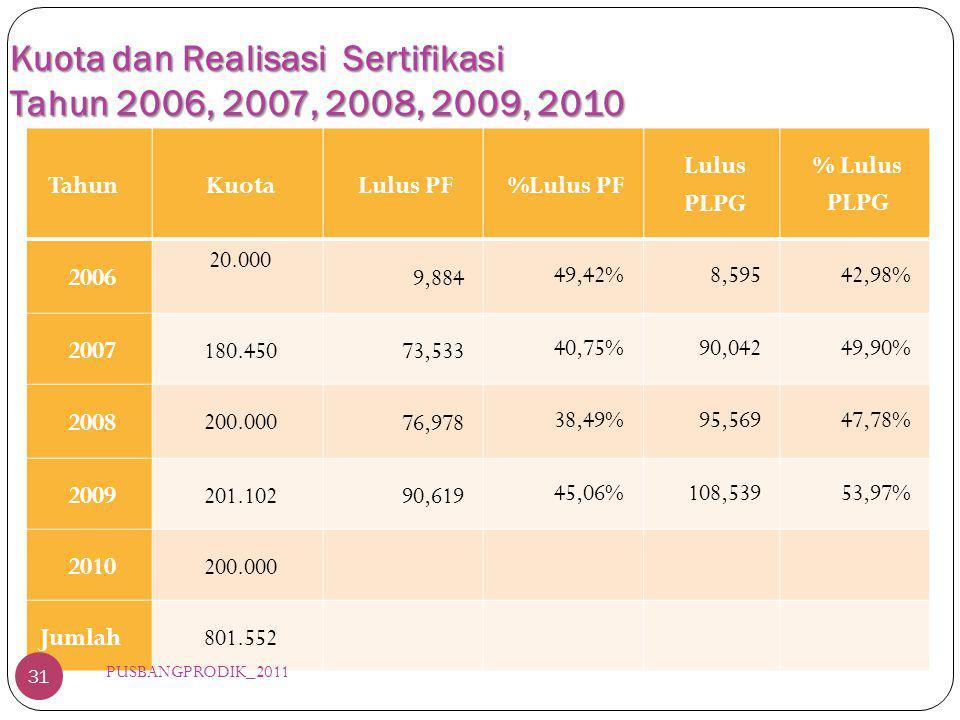 Kuota dan Realisasi Sertifikasi Tahun 2006, 2007, 2008, 2009, 2010 TahunKuotaLulus PF%Lulus PF Lulus PLPG % Lulus PLPG 2006 20.000 9,884 49,42%8,59542