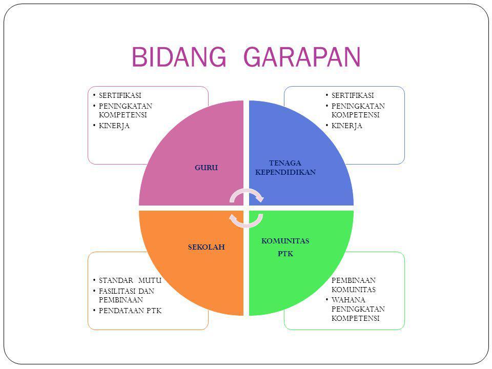 Misi 1.Membangun sistem pengendalian, pelaksanaan PK Guru 2.