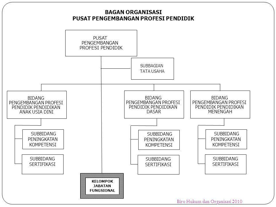 DCT NCT PCT Pusat KKG/KKKS/KKPS/ MGMP/MKKS/MKPS Kecamatan/Kabupat en/Kota Provinsi LPMP Dinas Pend.