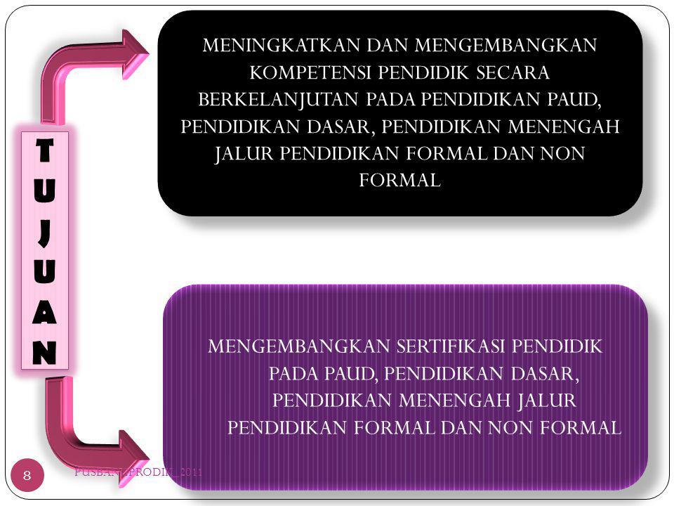PENINGKATAN KOMPETENSI PENDIDIK PENDIDIKAN FORMAL PENINGKATAN KOMPETENSI PENDIDIK PENDIDIKAN PAUD DAN NON FORMAL SERTIFIKASI PENDIDIK PENDIDIKAN FORMAL SERTIFIKASI KEAHLIAN PENDIDIK PENDIDIKAN PAUD DAN NON FORMAL PENINGAKATAN KERJASAMA ANTAR LEMBAGA PENGEMBANGAN KAPASITAS KELEMBAGAAN 9 PUSBANGPRODIK_2011