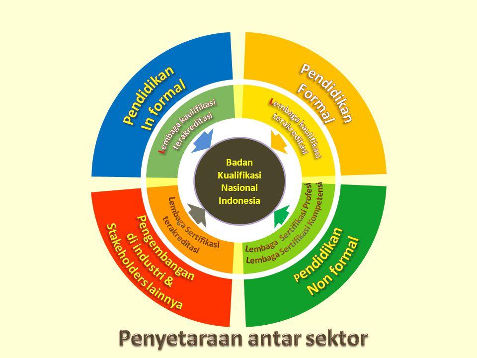 Badan Kualifikasi Nasional Indonesia