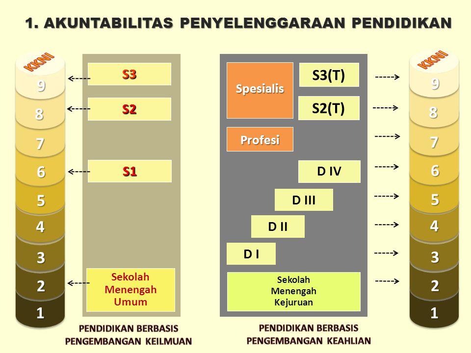 S2 S1 S3 Sekolah Menengah Umum S2(T) D I D IV D III D II S3(T) Profesi Spesialis Sekolah Menengah Kejuruan 1 2 3 4 5 7 8 9 6 1 2 3 4 5 7 8 9 6 1.
