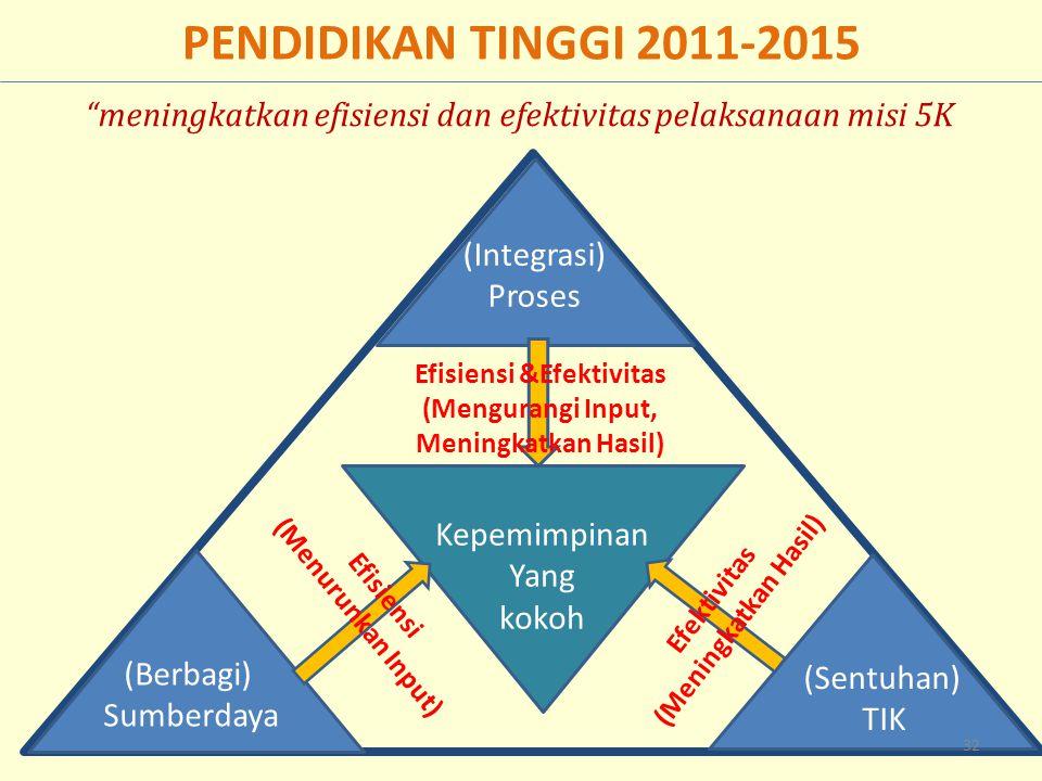 PENDIDIKAN TINGGI 2011-2015 Kepemimpinan Yang kokoh (Berbagi) Sumberdaya (Sentuhan) TIK (Integrasi) Proses Efektivitas (Meningkatkan Hasil) Efisiensi &Efektivitas (Mengurangi Input, Meningkatkan Hasil) Efisiensi (Menurunkan Input) 32 meningkatkan efisiensi dan efektivitas pelaksanaan misi 5K