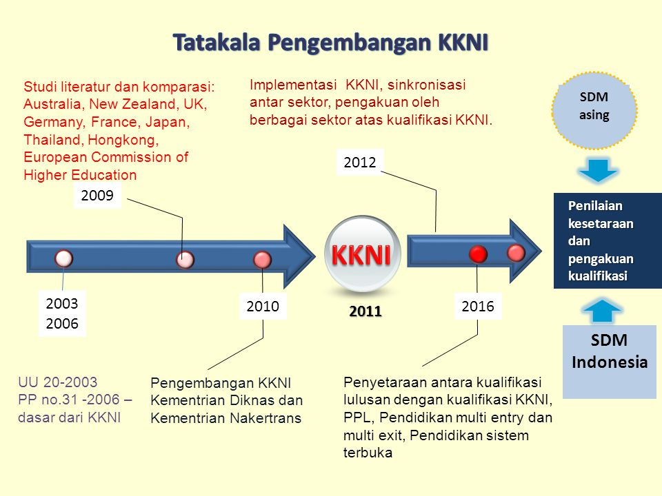 2011 Pengembangan KKNI Kementrian Diknas dan Kementrian Nakertrans 2010 Studi literatur dan komparasi: Australia, New Zealand, UK, Germany, France, Japan, Thailand, Hongkong, European Commission of Higher Education 2009 2003 2006 UU 20-2003 PP no.31 -2006 – dasar dari KKNI Implementasi KKNI, sinkronisasi antar sektor, pengakuan oleh berbagai sektor atas kualifikasi KKNI.