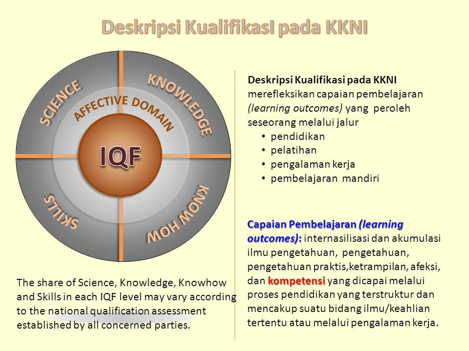 Capaian Pembelajaran (learning outcomes): kompetensi Capaian Pembelajaran (learning outcomes): internasilisasi dan akumulasi ilmu pengetahuan, pengeta