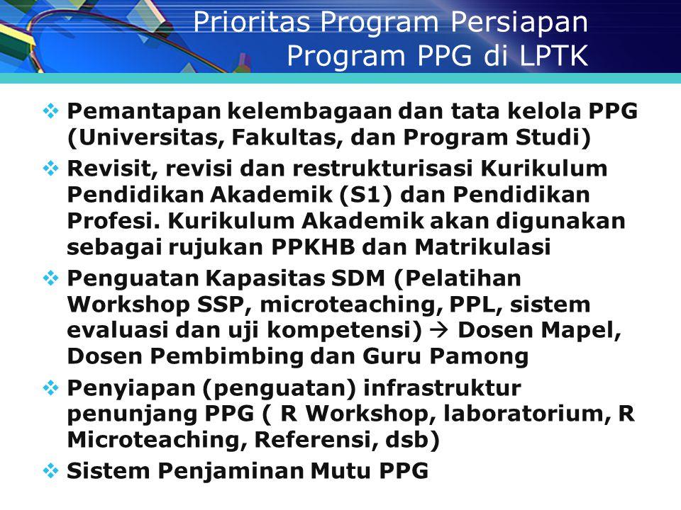 Prioritas Program Persiapan Program PPG di LPTK  Pemantapan kelembagaan dan tata kelola PPG (Universitas, Fakultas, dan Program Studi)  Revisit, rev