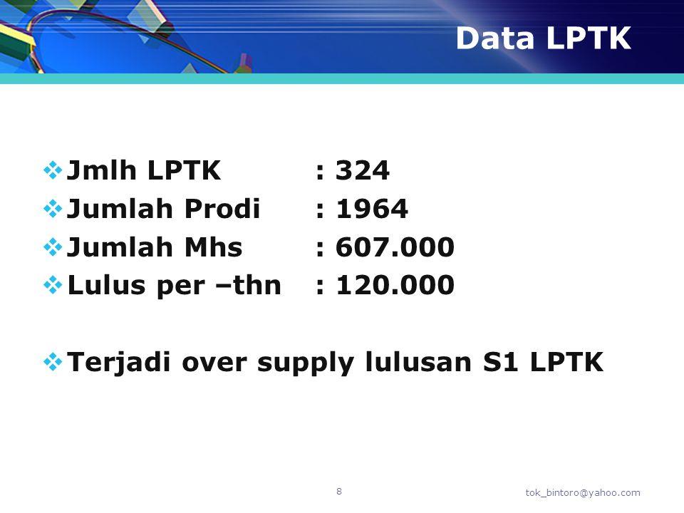 Data LPTK  Jmlh LPTK: 324  Jumlah Prodi: 1964  Jumlah Mhs: 607.000  Lulus per –thn: 120.000  Terjadi over supply lulusan S1 LPTK tok_bintoro@yaho