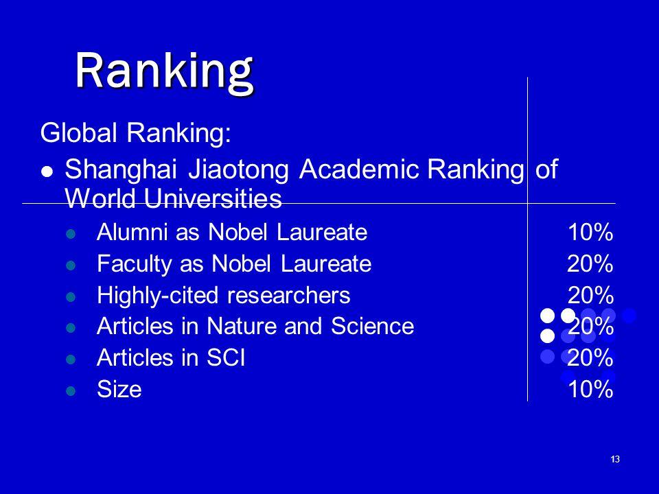 13 Ranking Global Ranking: Shanghai Jiaotong Academic Ranking of World Universities Alumni as Nobel Laureate10% Faculty as Nobel Laureate20% Highly-ci