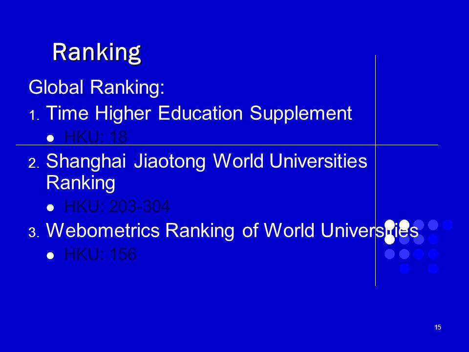 15 Ranking Global Ranking: 1. Time Higher Education Supplement HKU: 18 2. Shanghai Jiaotong World Universities Ranking HKU: 203-304 3. Webometrics Ran