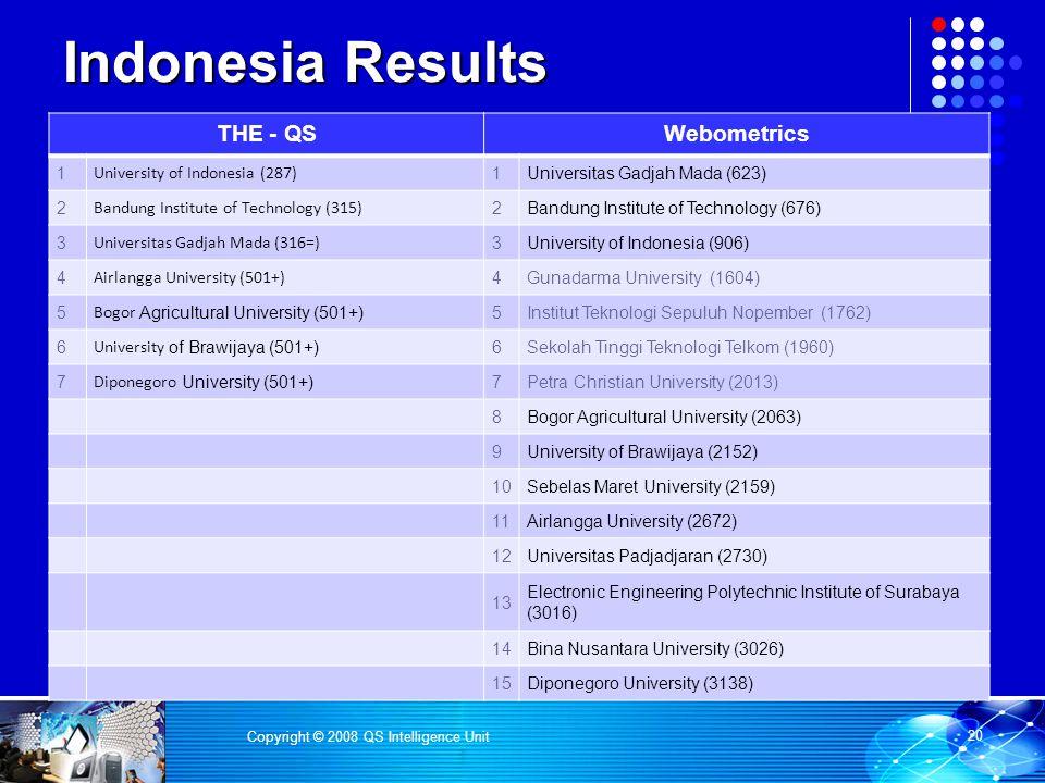 Indonesia Results THE - QSWebometrics 1 University of Indonesia (287) 1Universitas Gadjah Mada (623) 2 Bandung Institute of Technology (315) 2Bandung