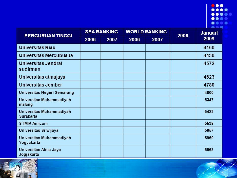 PERGURUAN TINGGI SEA RANKINGWORLD RANKING 2008 Januari 2009 2006200720062007 Universitas Riau4160 Universitas Mercubuana4430 Universitas Jendral sudir