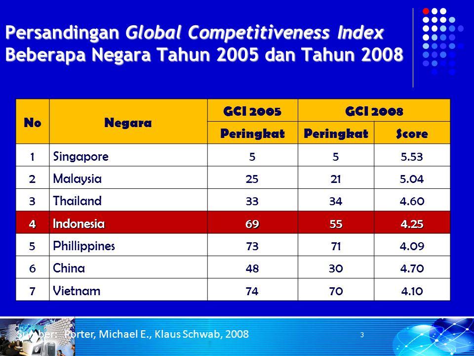 Persandingan Global Competitiveness Index Beberapa Negara Tahun 2005 dan Tahun 2008 Sumber: Porter, Michael E., Klaus Schwab, 2008 NoNegara GCI 2005GC