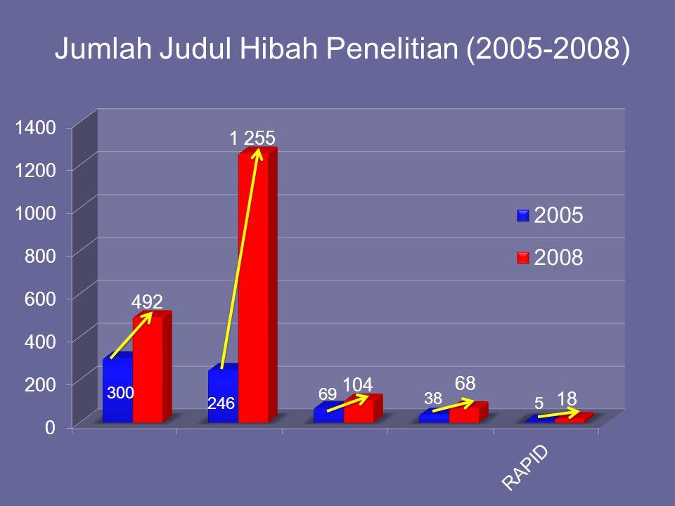 Jumlah Judul Hibah Penelitian (2005-2008)