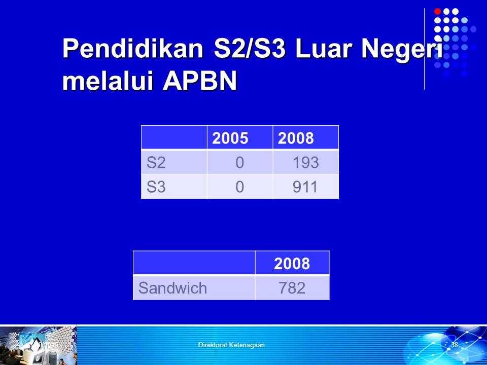 Pendidikan S2/S3 Luar Negeri melalui APBN 20052008 S20193 S30911 3/29/2015Direktorat Ketenagaan38 2008 Sandwich782