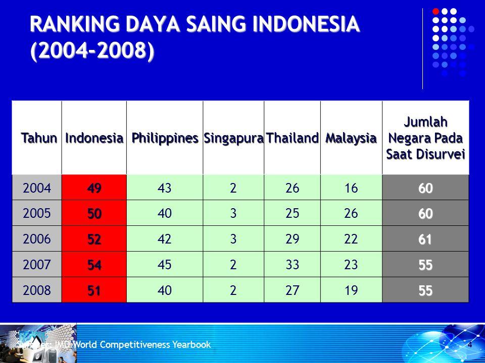 RANKING DAYA SAING INDONESIA (2004-2008) Tahun TahunIndonesiaPhilippinesSingapuraThailandMalaysia Jumlah Negara Pada Saat Disurvei 200449432261660 200