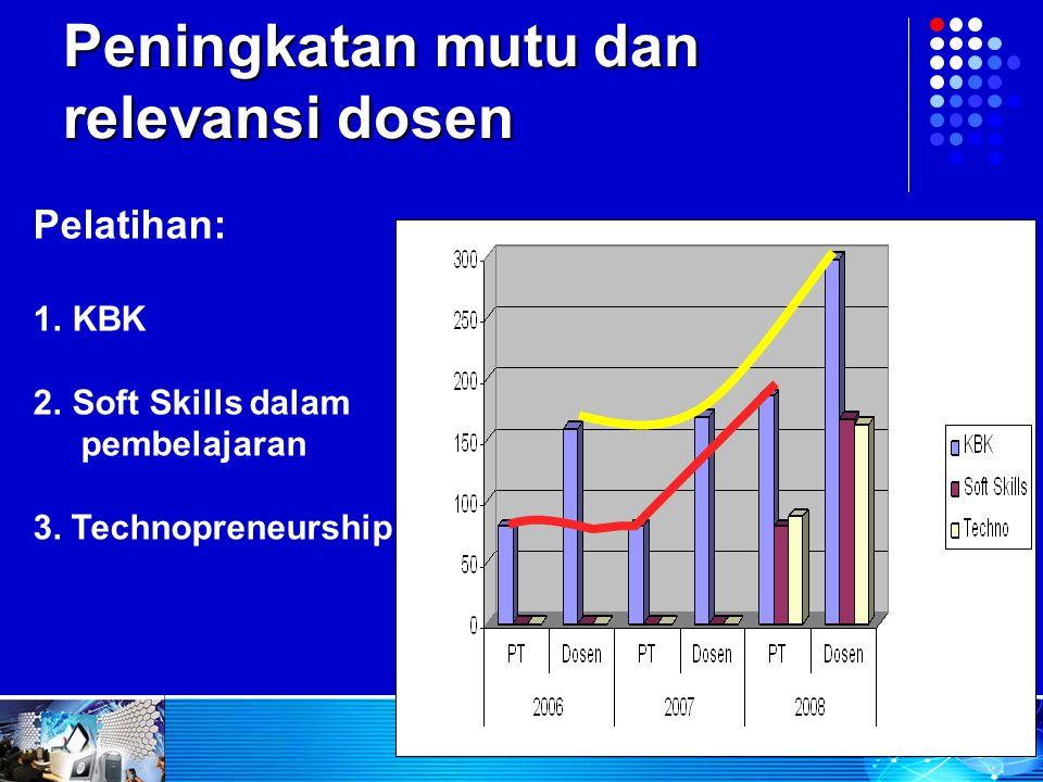 Peningkatan mutu dan relevansi dosen Pelatihan: 1.KBK 2.Soft Skills dalam pembelajaran 3. Technopreneurship