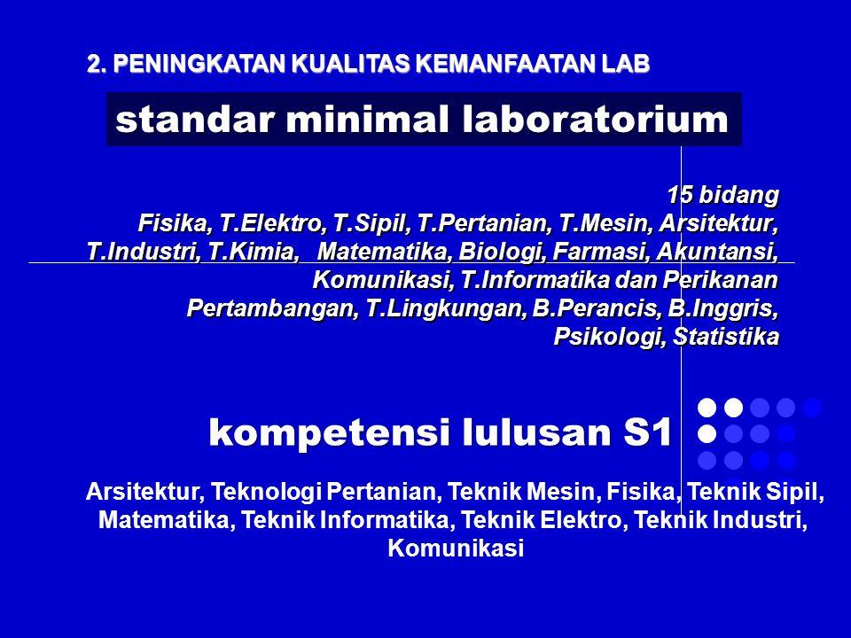 2. PENINGKATAN KUALITAS KEMANFAATAN LAB 15 bidang Fisika, T.Elektro, T.Sipil, T.Pertanian, T.Mesin, Arsitektur, T.Industri, T.Kimia, Matematika, Biolo