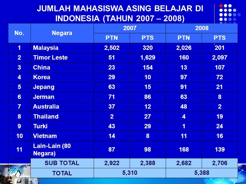 JUMLAH MAHASISWA ASING BELAJAR DI INDONESIA (TAHUN 2007 – 2008) No.Negara 20072008 PTNPTSPTNPTS 1Malaysia2,5023202,026201 2Timor Leste511,6291602,097