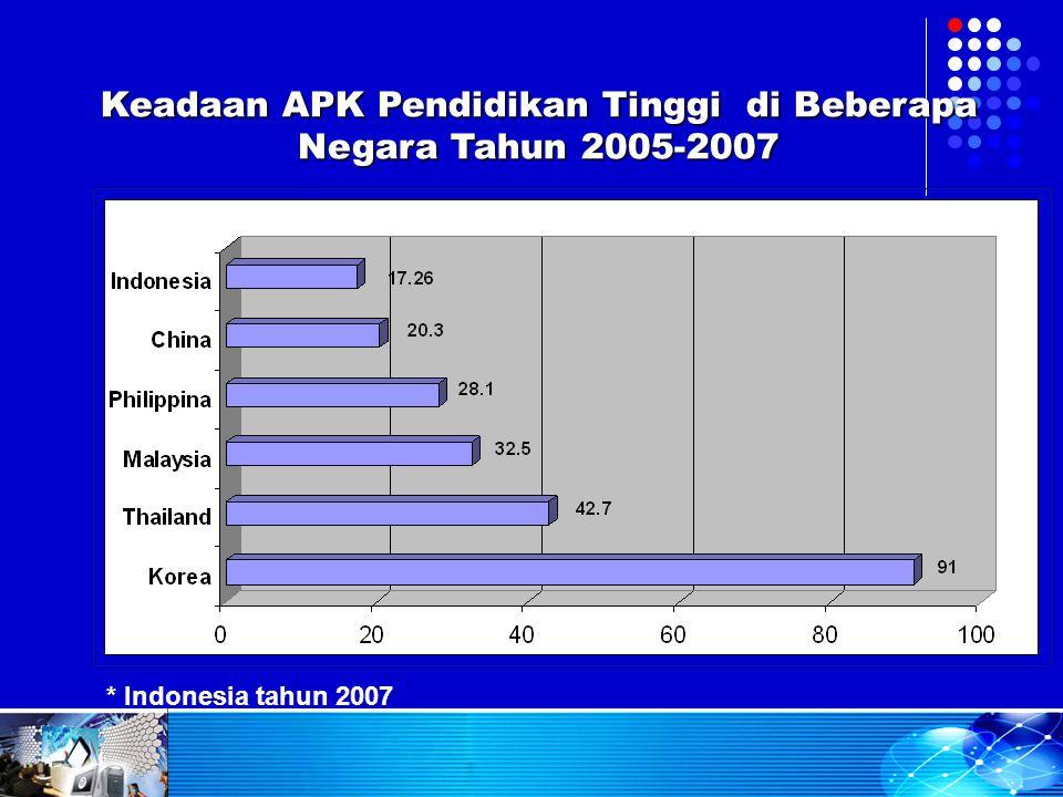 Keadaan APK Pendidikan Tinggi di Beberapa Negara Tahun 2005-2007 * Indonesia tahun 2007
