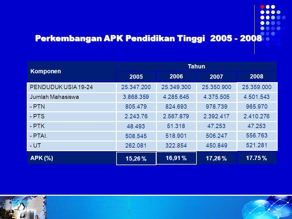 Perkembangan APK Pendidikan Tinggi 2005 - 2008 2007 2006 2005 Tahun Komponen 17,26 % 16,91 % 15,26 % APK (%) 450.849322.854262.081- UT 506.247518.9015