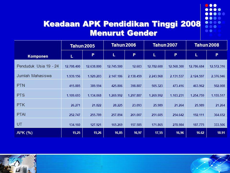 Komponen Tahun 2005 Tahun 2006Tahun 2007Tahun 2008 L PLPLPLP Penduduk Usia 19 - 24 12.708.40012.638.80012.745.50012.60312.782.60012.568.30012.786.6841