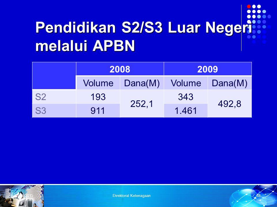 Pendidikan S2/S3 Luar Negeri melalui APBN 20082009 VolumeDana(M)VolumeDana(M) S2193 252,1 343 492,8 S39111.461 3/29/2015Direktorat Ketenagaan68
