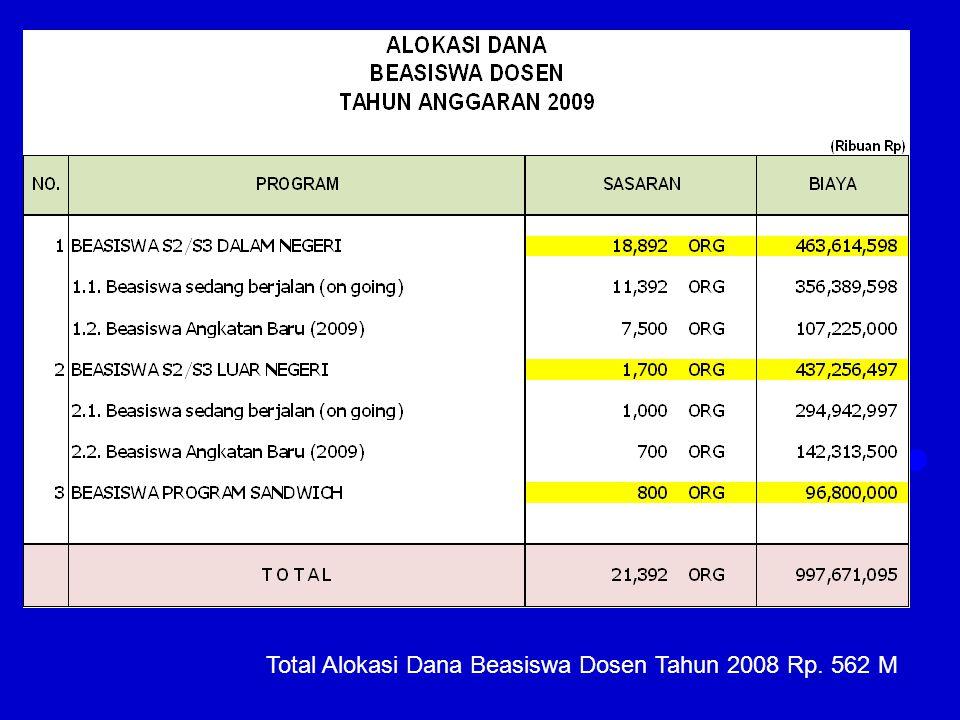 Total Alokasi Dana Beasiswa Dosen Tahun 2008 Rp. 562 M