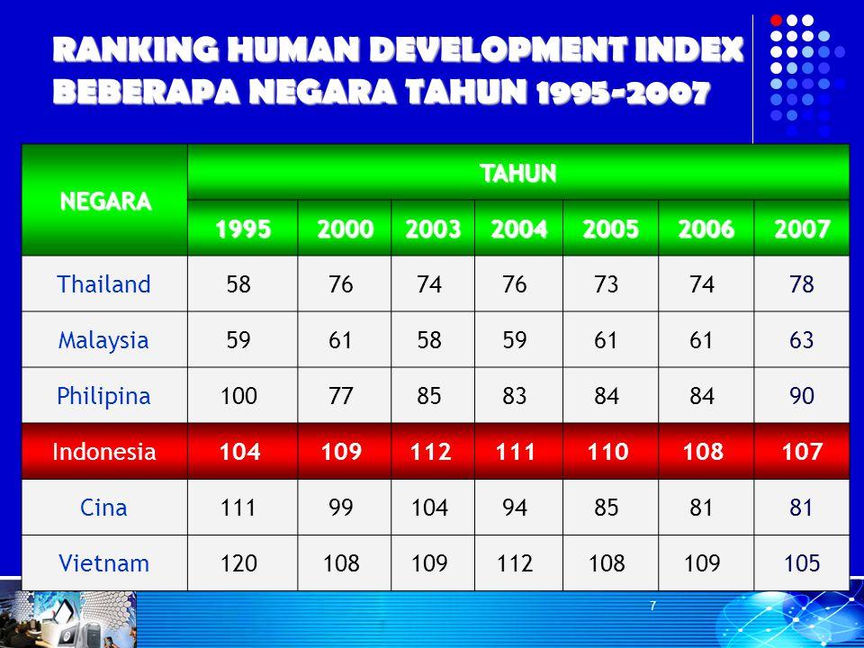 RANKING HUMAN DEVELOPMENT INDEX BEBERAPA NEGARA TAHUN 1995-2007 NEGARA TAHUN 1995200020032004200520062007 Thailand58 76 74 76 73 74 78 Malaysia59 61 5